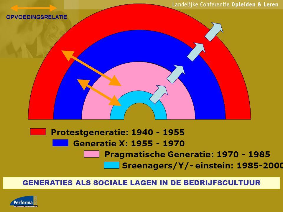 GENERATIES ALS SOCIALE LAGEN IN DE BEDRIJFSCULTUUR