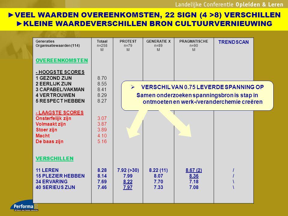 VERSCHIL VAN 0.75 LEVERDE SPANNING OP