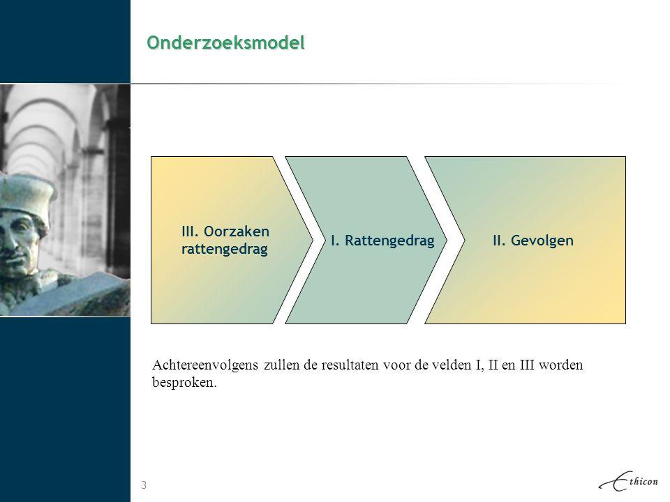 Onderzoeksmodel III. Oorzaken rattengedrag I. Rattengedrag