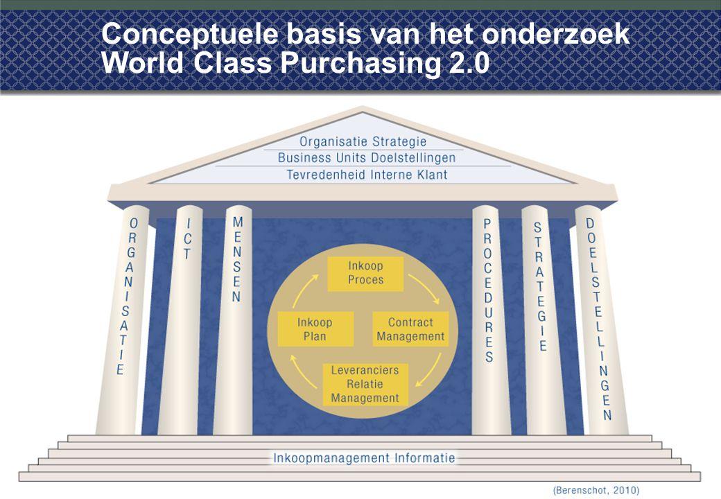 Conceptuele basis van het onderzoek World Class Purchasing 2.0