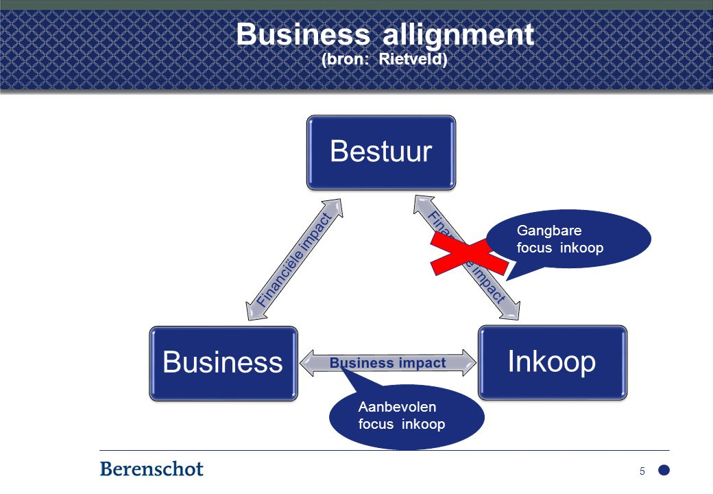 Business allignment (bron: Rietveld)