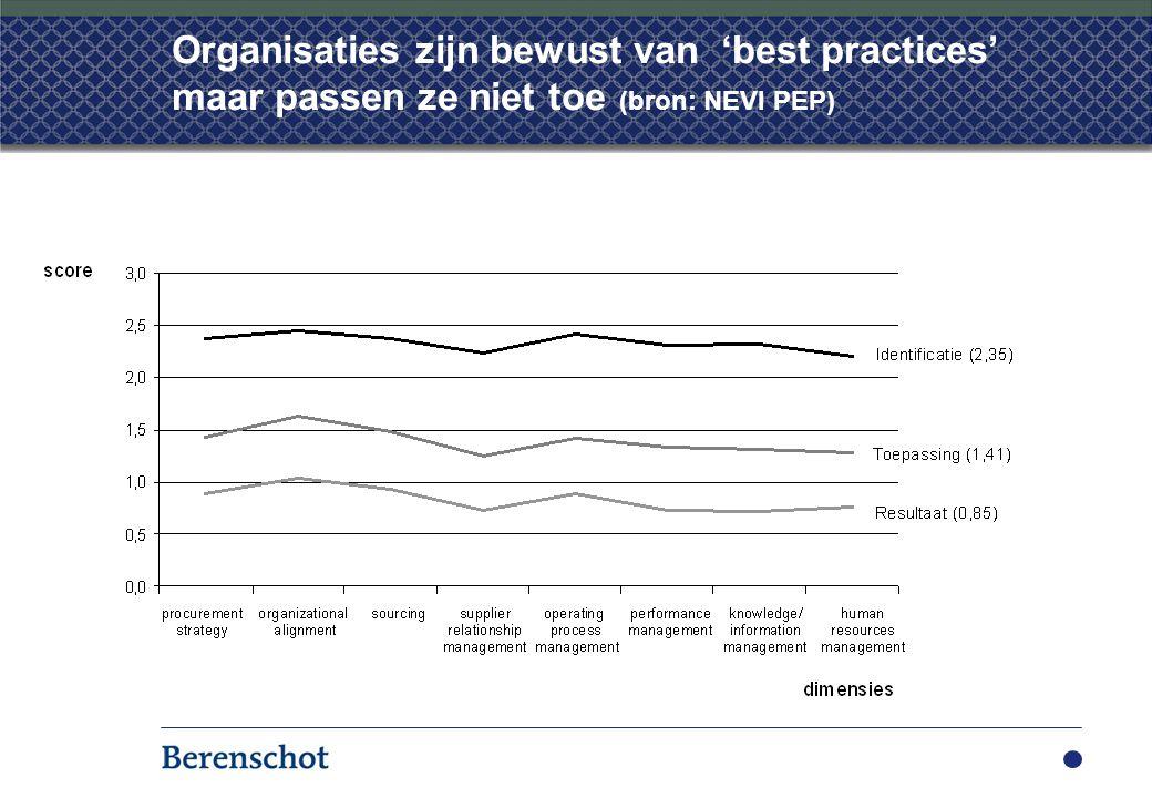 Organisaties zijn bewust van 'best practices' maar passen ze niet toe (bron: NEVI PEP)