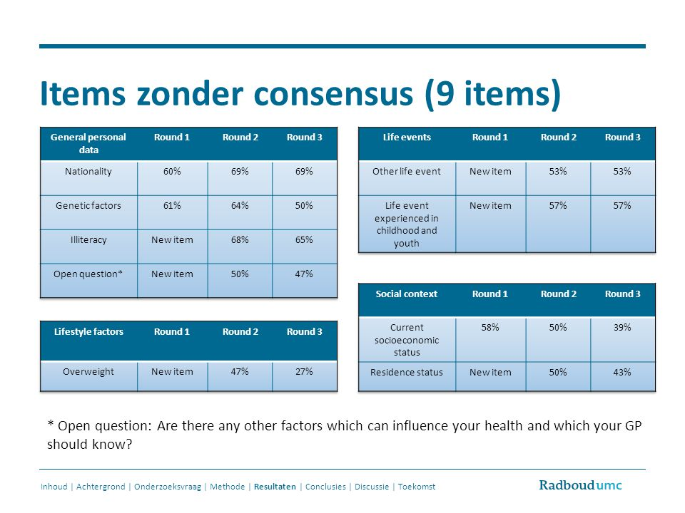 Items zonder consensus (9 items)