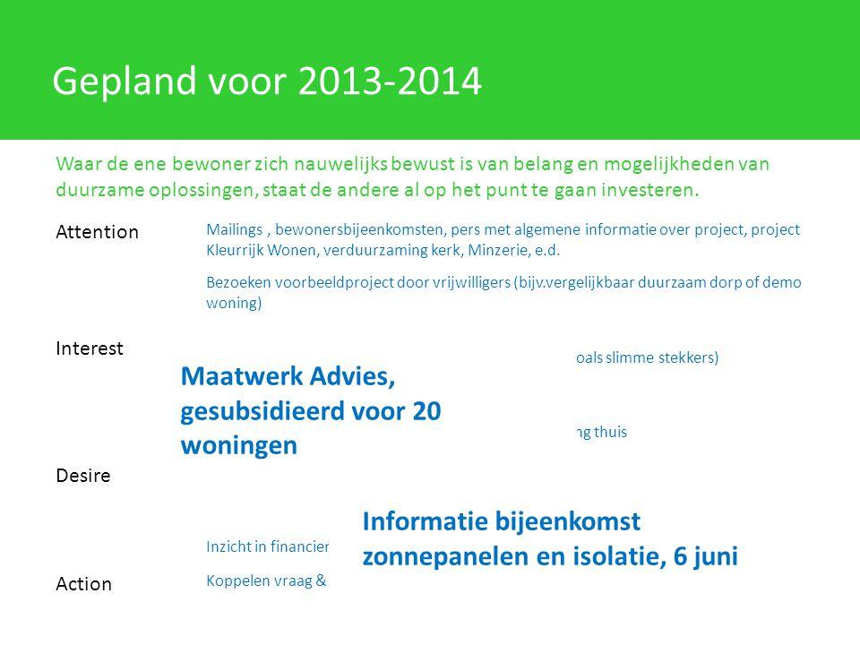 Gepland voor 2013-2014 Maatwerk Advies, gesubsidieerd voor 20 woningen