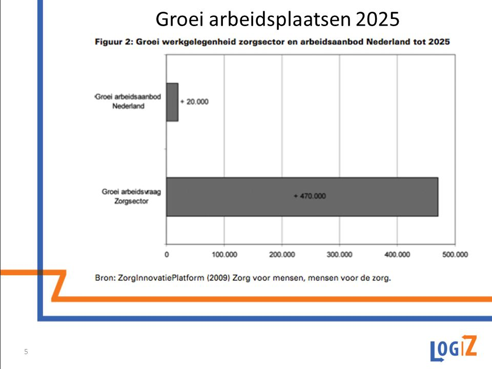 Groei arbeidsplaatsen 2025