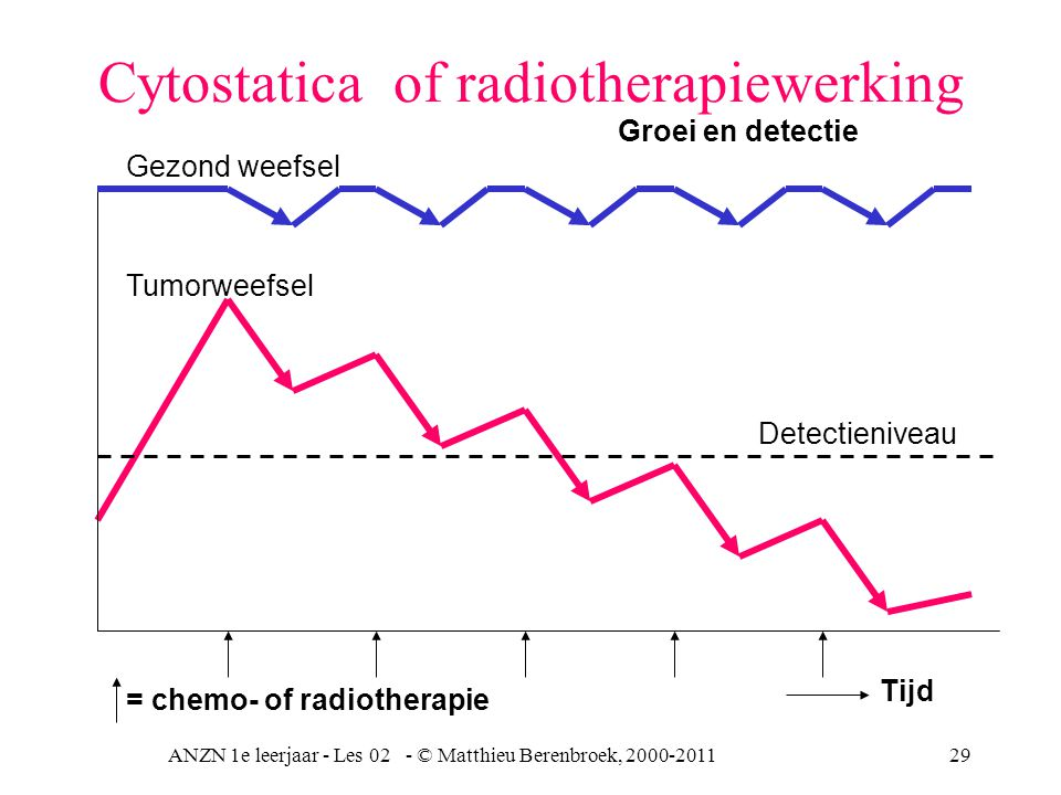 Cytostatica of radiotherapiewerking