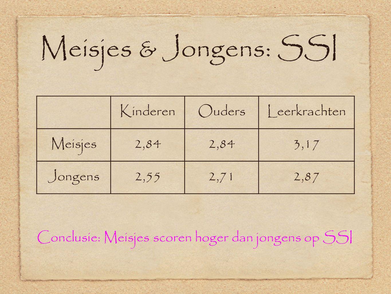 Conclusie: Meisjes scoren hoger dan jongens op SSI