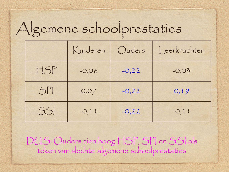 Algemene schoolprestaties