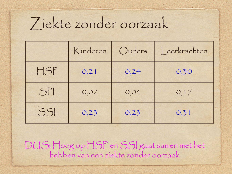 Ziekte zonder oorzaak Kinderen Ouders Leerkrachten HSP 0,21 0,24 0,30