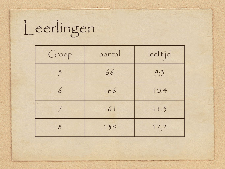 Leerlingen Groep aantal leeftijd 5 66 9;3 6 166 10;4 7 161 11;3 8 138
