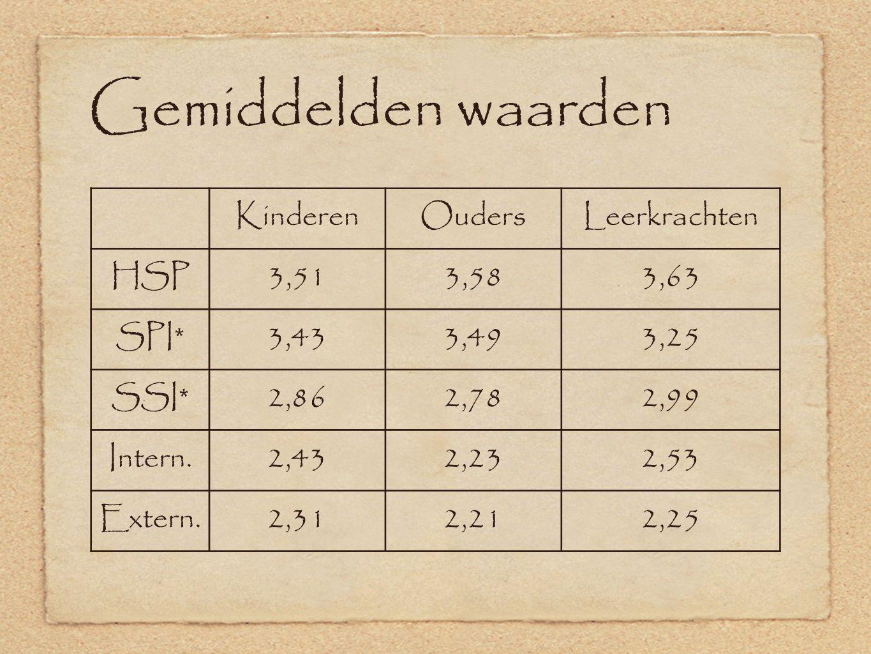 Gemiddelden waarden Kinderen Ouders Leerkrachten HSP 3,51 3,58 3,63