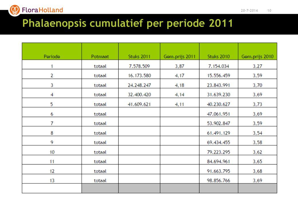 Phalaenopsis cumulatief per periode 2011