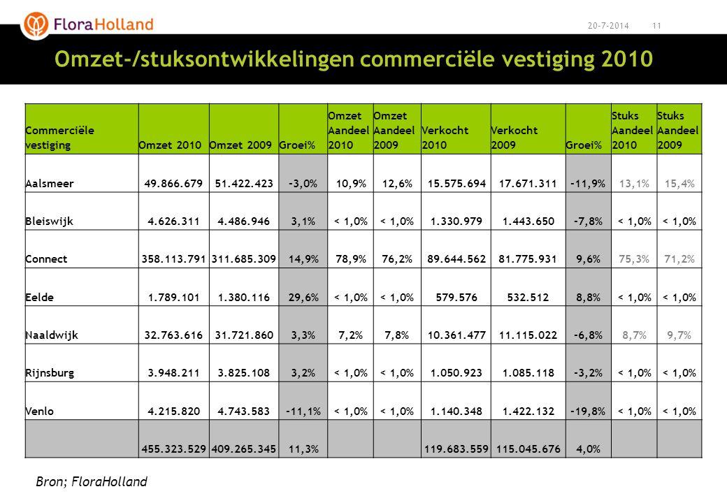 Omzet-/stuksontwikkelingen commerciële vestiging 2010
