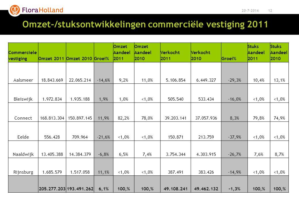 Omzet-/stuksontwikkelingen commerciële vestiging 2011