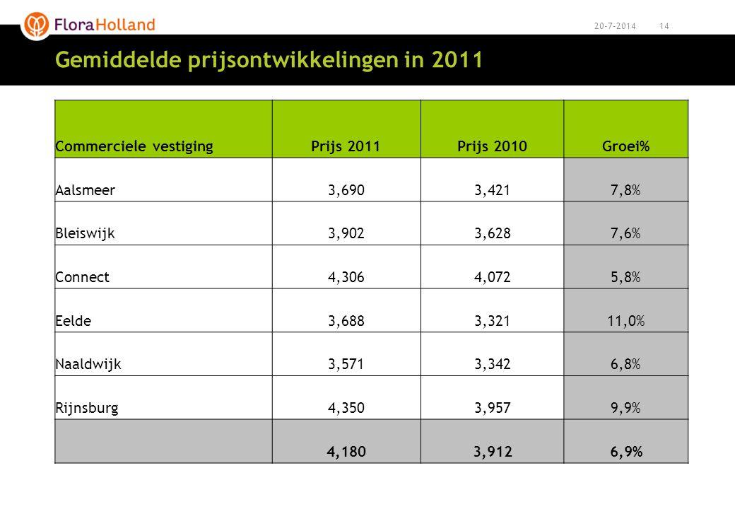 Gemiddelde prijsontwikkelingen in 2011