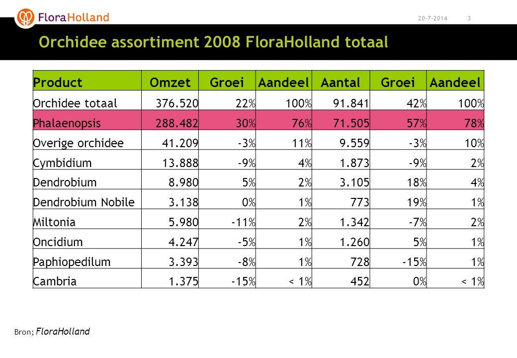 Orchidee assortiment 2008 FloraHolland totaal