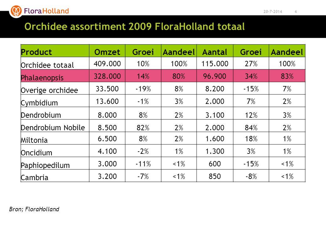 Orchidee assortiment 2009 FloraHolland totaal