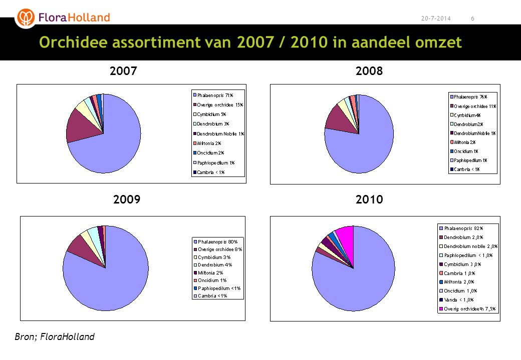 Orchidee assortiment van 2007 / 2010 in aandeel omzet