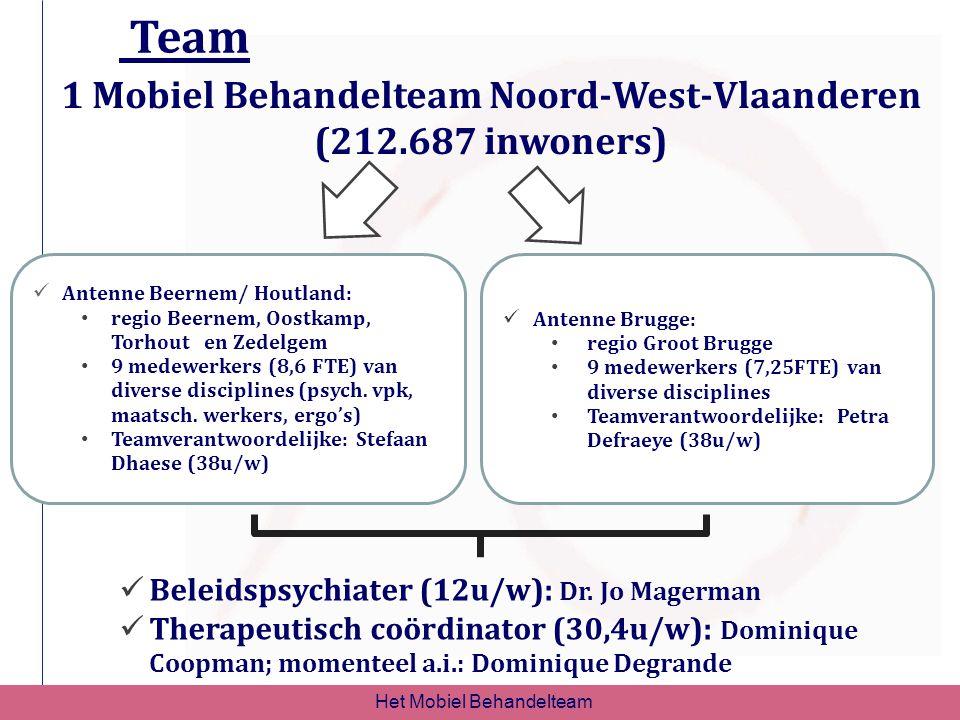 1 Mobiel Behandelteam Noord-West-Vlaanderen (212.687 inwoners)