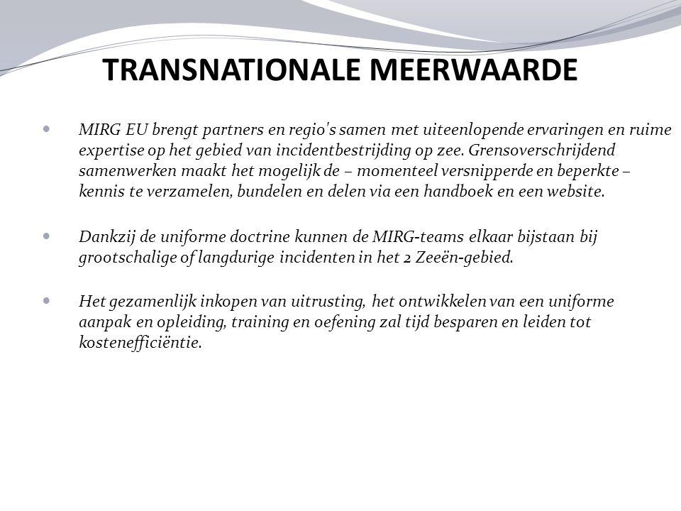 TRANSNATIONALE MEERWAARDE