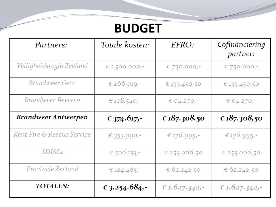 BUDGET Partners: Totale kosten: EFRO: € 374.617,- € 187.308,50