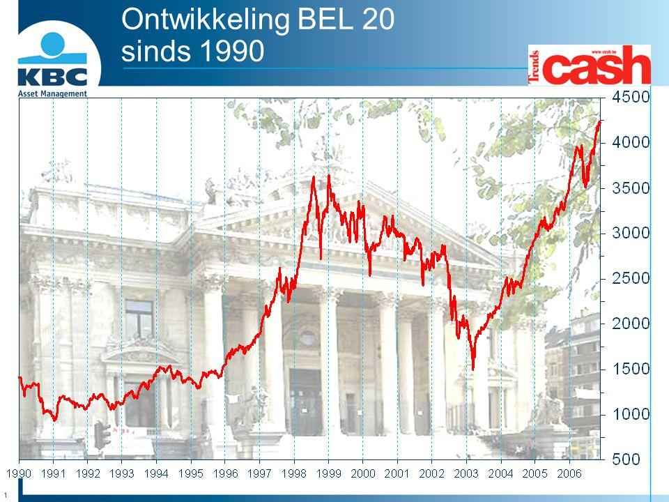 Ontwikkeling BEL 20 sinds 1990