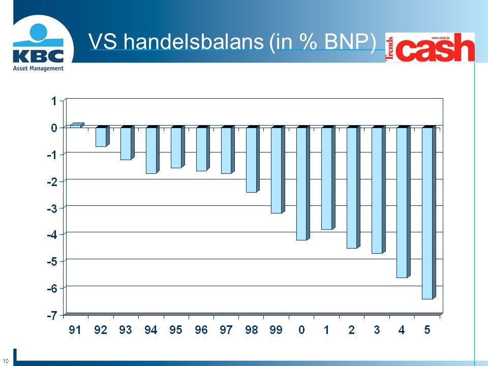 VS handelsbalans (in % BNP)