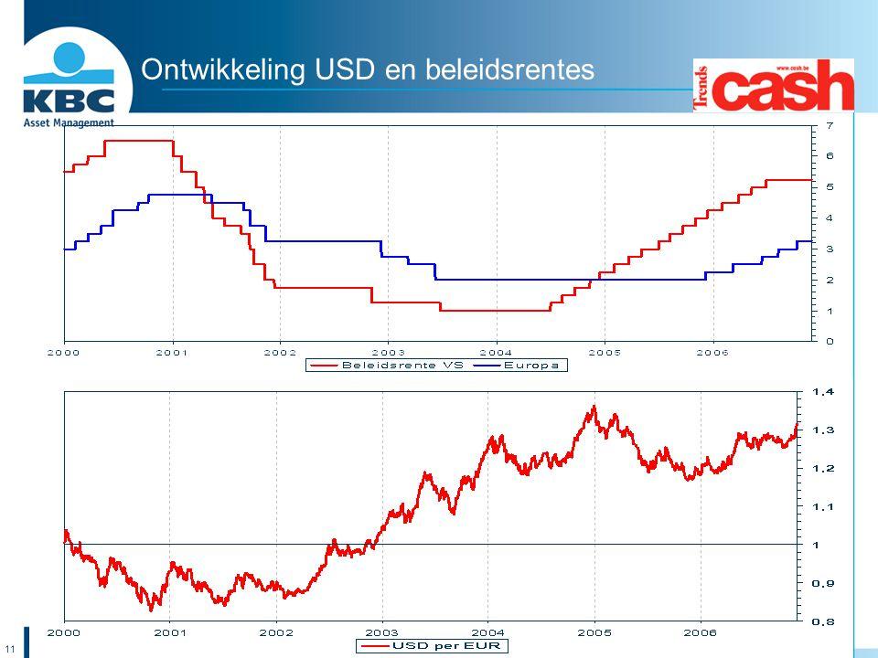 Ontwikkeling USD en beleidsrentes
