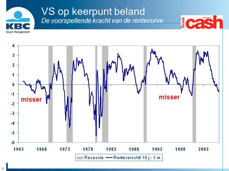 VS op keerpunt beland De voorspellende kracht van de rentecurve