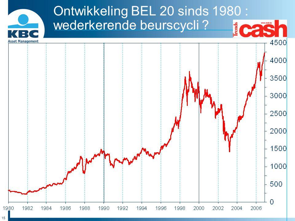 Ontwikkeling BEL 20 sinds 1980 : wederkerende beurscycli