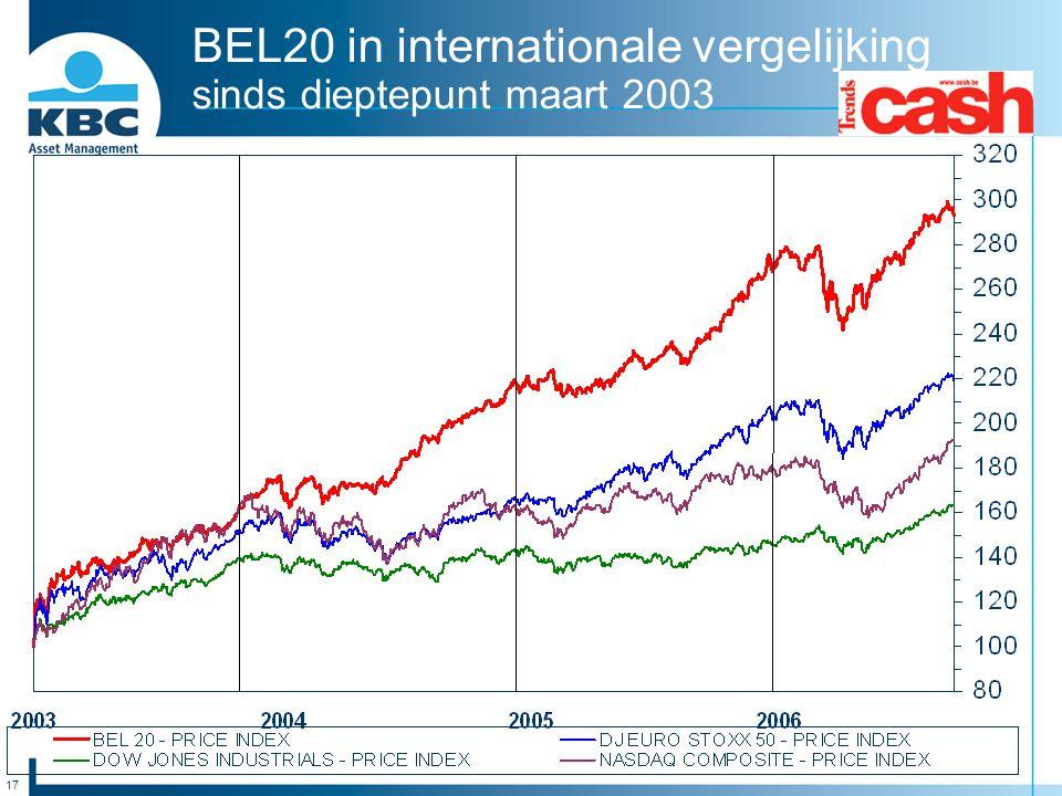 BEL20 in internationale vergelijking sinds dieptepunt maart 2003