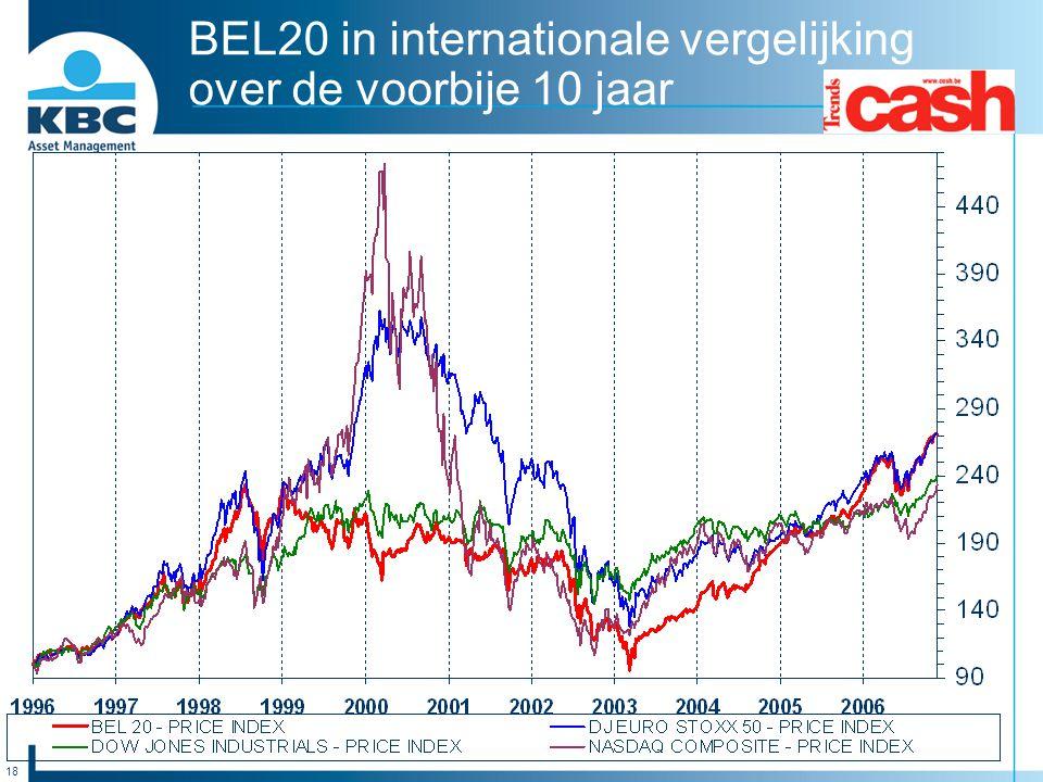 BEL20 in internationale vergelijking over de voorbije 10 jaar