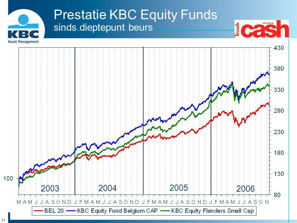 Prestatie KBC Equity Funds sinds dieptepunt beurs