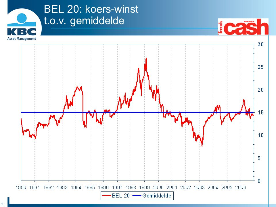 BEL 20: koers-winst t.o.v. gemiddelde