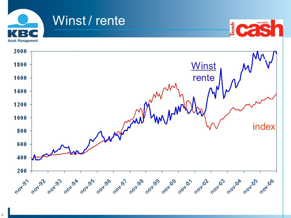 Winst / rente Winst rente index