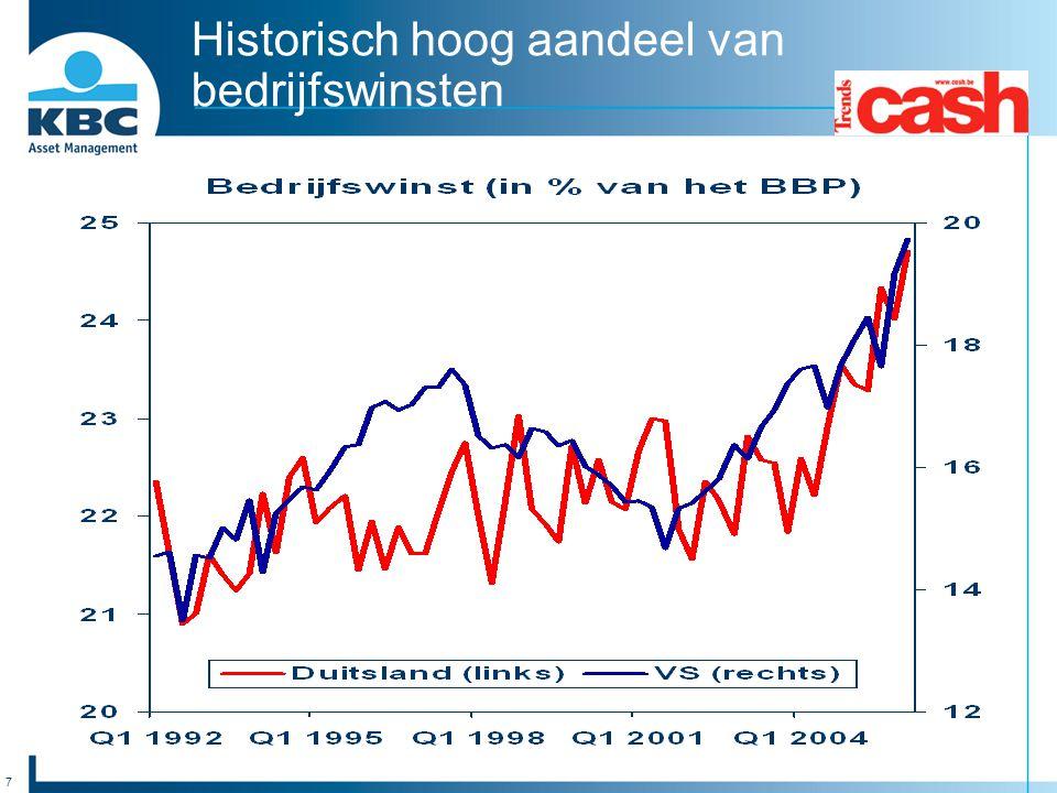 Historisch hoog aandeel van bedrijfswinsten