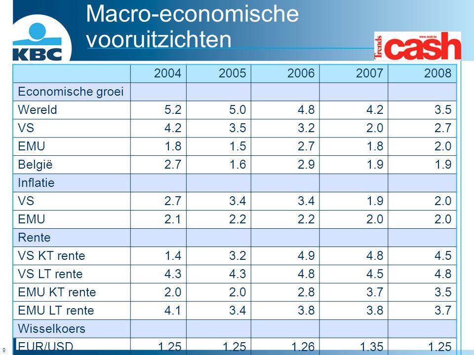 Macro-economische vooruitzichten