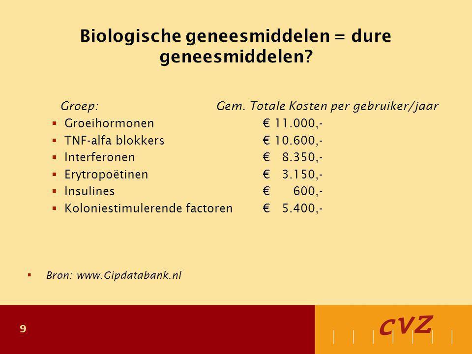 Geregistreerde biosimilars - Groeihormoon -
