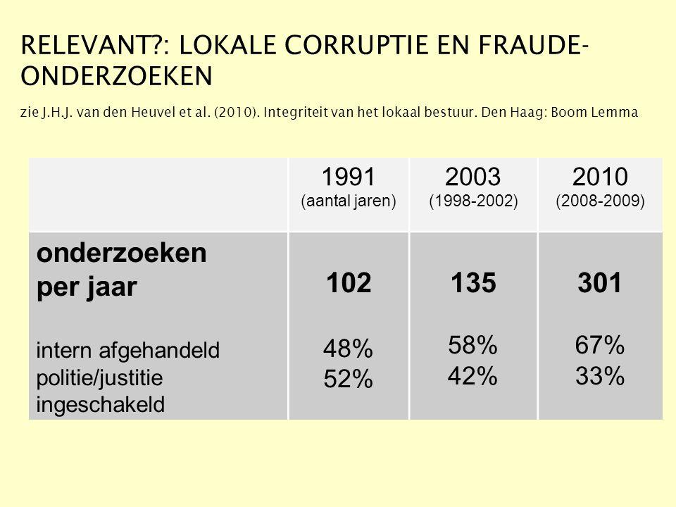 onderzoeken per jaar 102 135 301 1991 2003 2010 48% 52% 58% 42% 67%