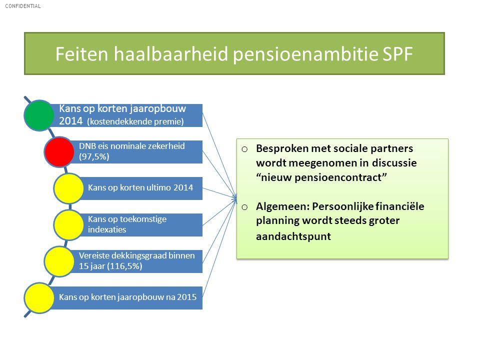 Feiten haalbaarheid pensioenambitie SPF