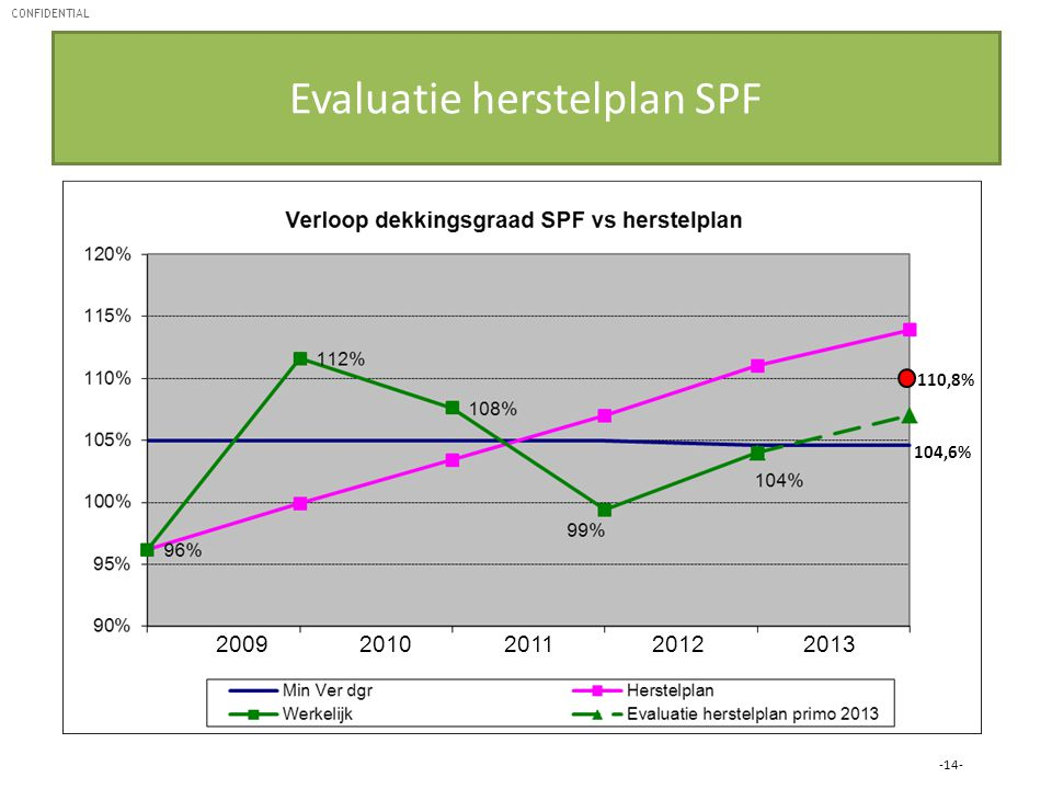 Evaluatie herstelplan SPF