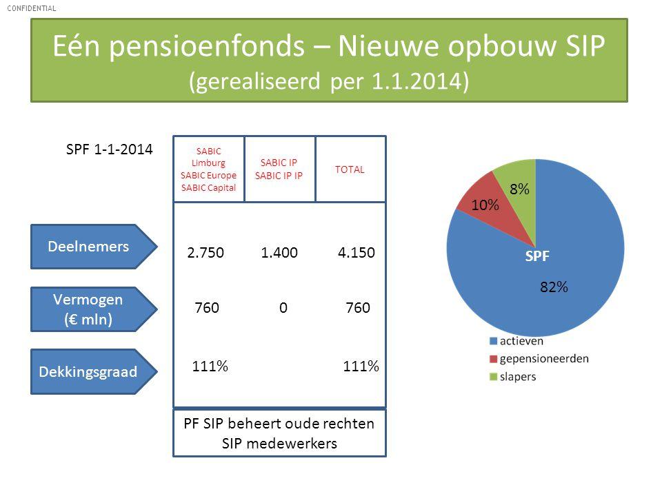 Eén pensioenfonds – Nieuwe opbouw SIP