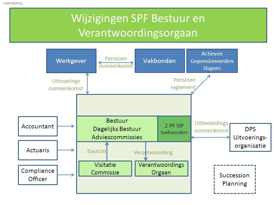 Wijzigingen SPF Bestuur en Verantwoordingsorgaan