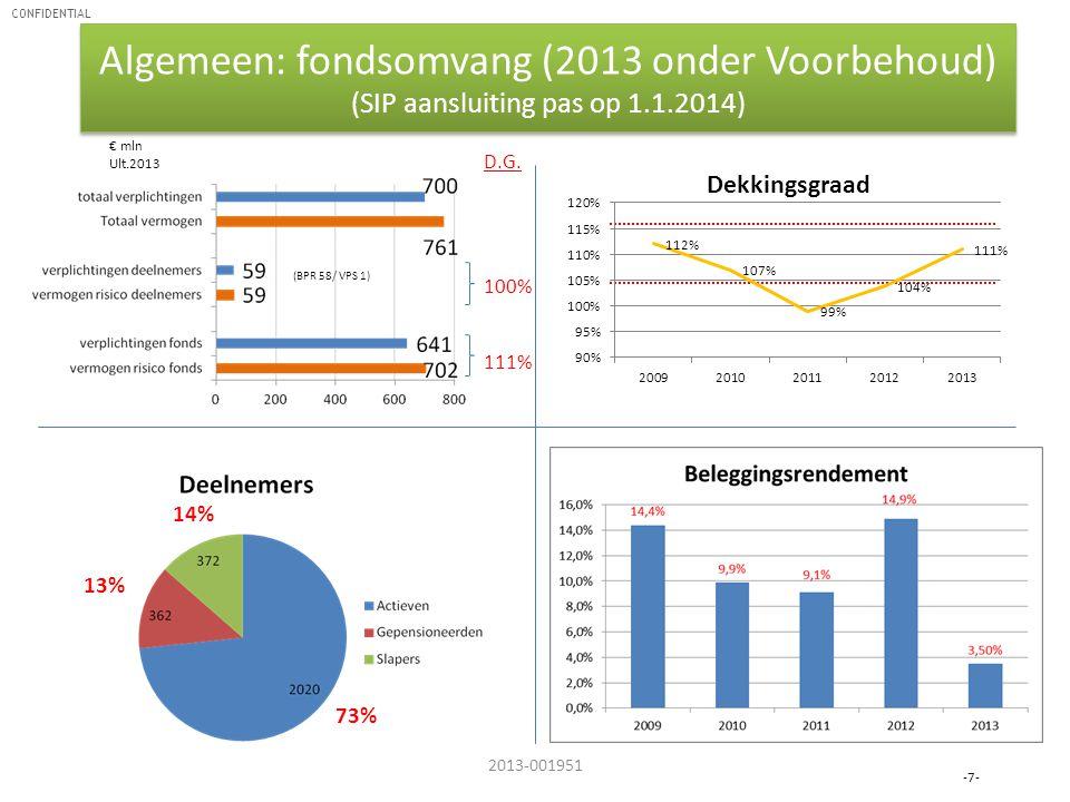 Algemeen: fondsomvang (2013 onder Voorbehoud) (SIP aansluiting pas op 1.1.2014)