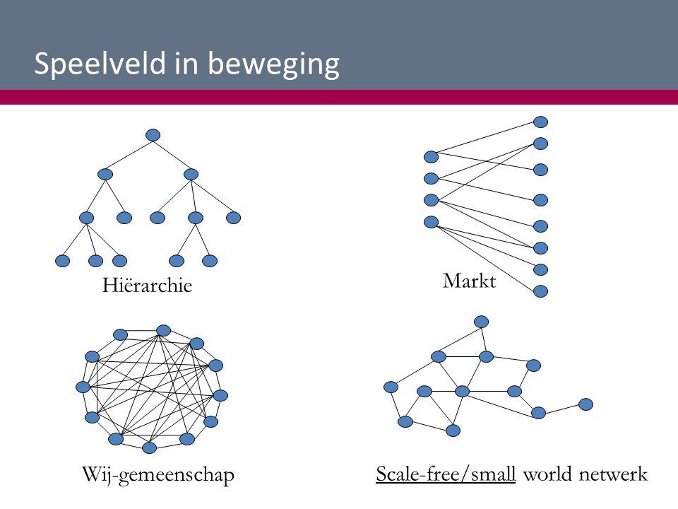 Scale-free/small world netwerk