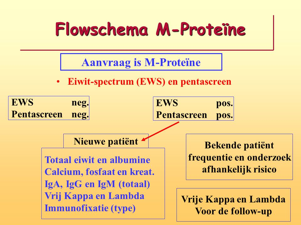 Flowschema M-Proteïne