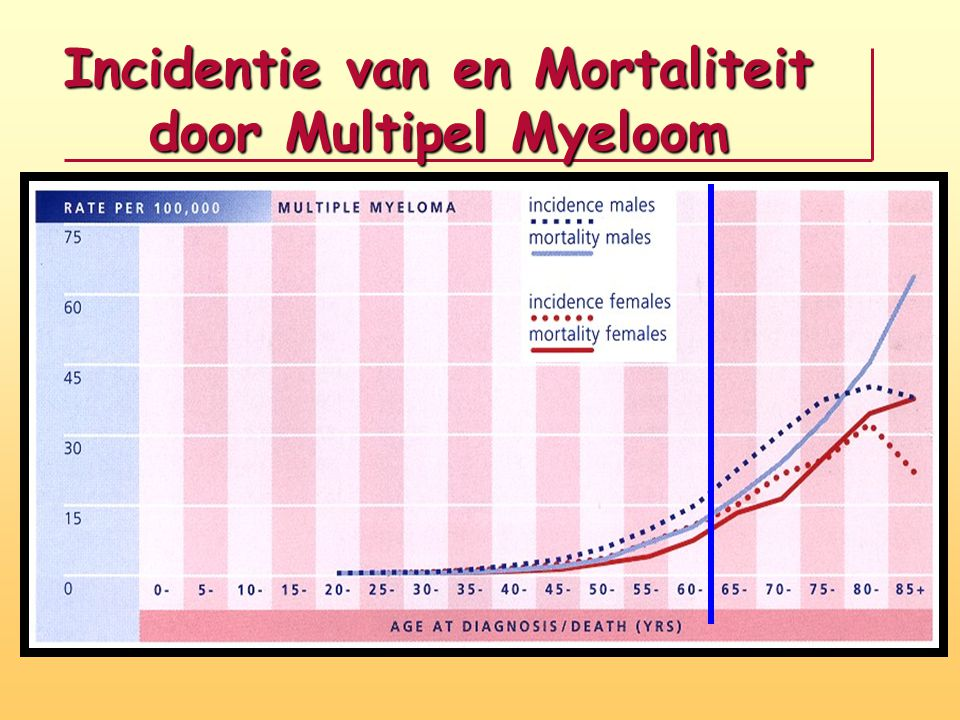 Incidentie van en Mortaliteit door Multipel Myeloom