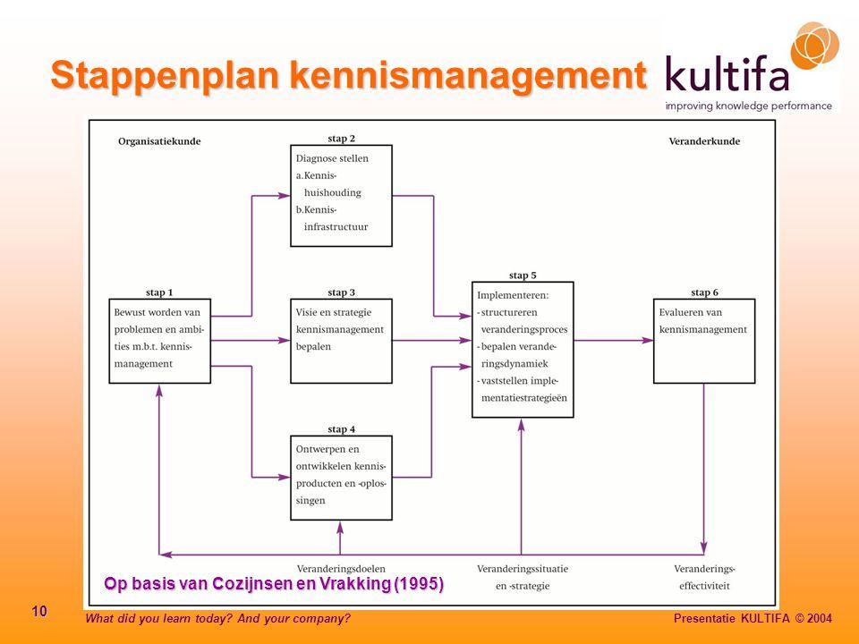 Stappenplan kennismanagement