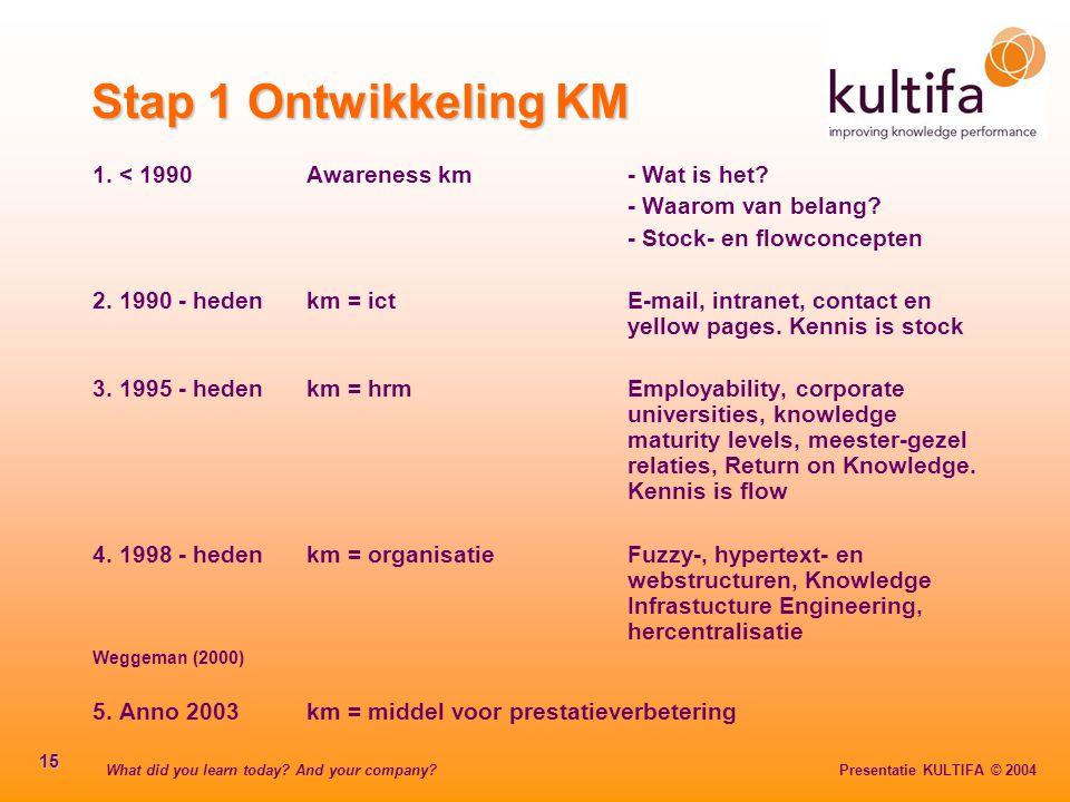 Stap 1 Ontwikkeling KM 1. < 1990 Awareness km - Wat is het