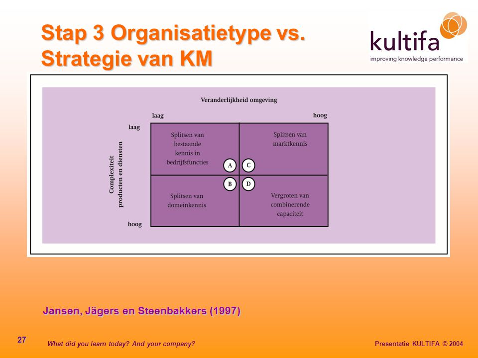 Stap 3 Organisatietype vs. Strategie van KM